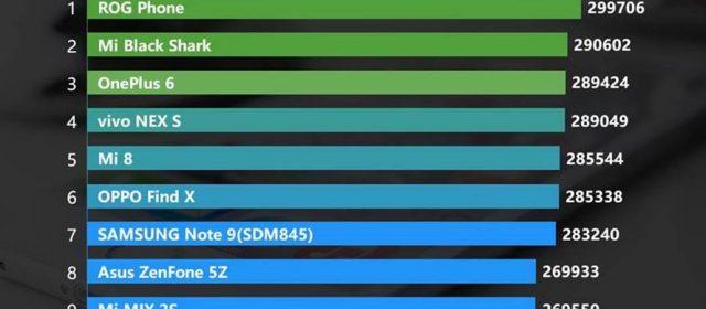 ASUS' ROG Phone Ranks No. 1 on AnTuTu Benchmark